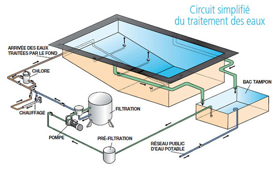 Eurl vincent compagnon plomberie sanitaire local tech for Plan filtration piscine